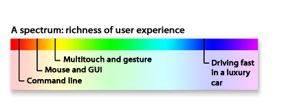 A spectrum: richness of user experience. From the DOS prompt at one end to the experience of driving fast in a luxury car at the other.  Multitouch takes us a bit further along.