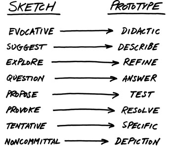 Bill Buxton's diagram shows the differences between concept and prototype