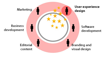 Design the stakeholder experience