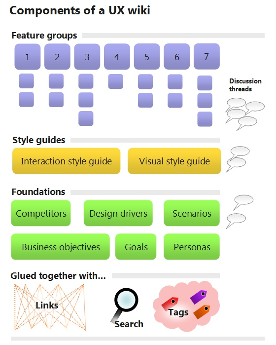 Components of a UX Wiki