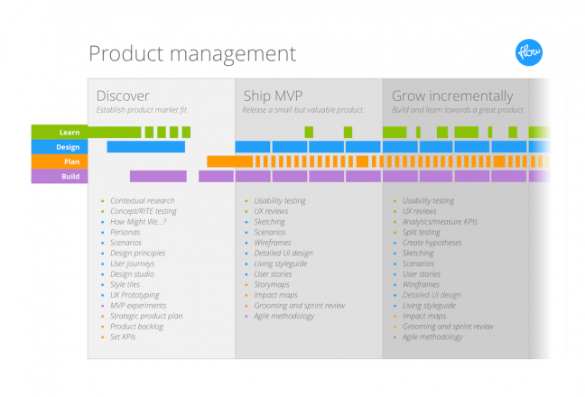 The product management process