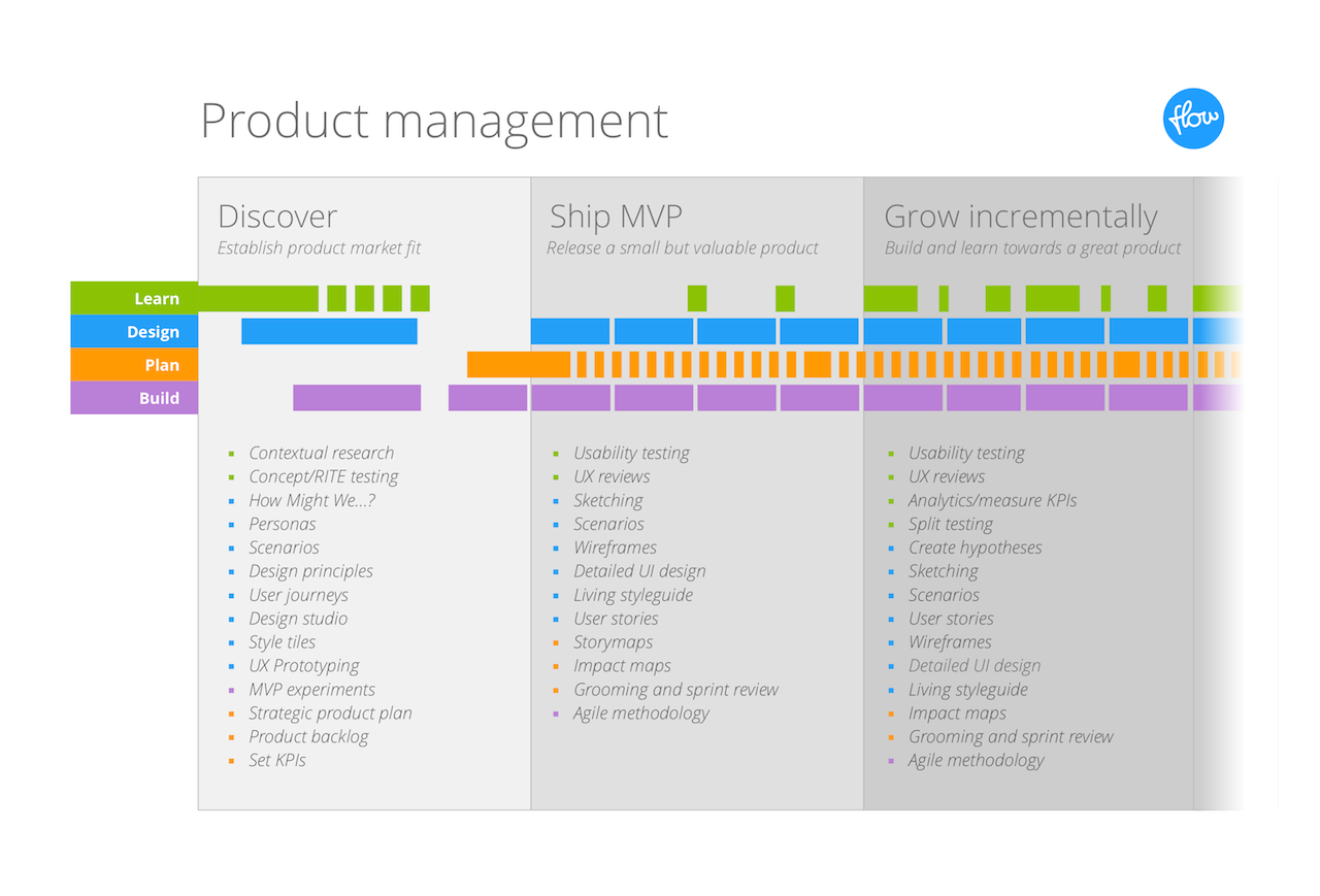 Product Management Process Flows on Three Phase Diagram